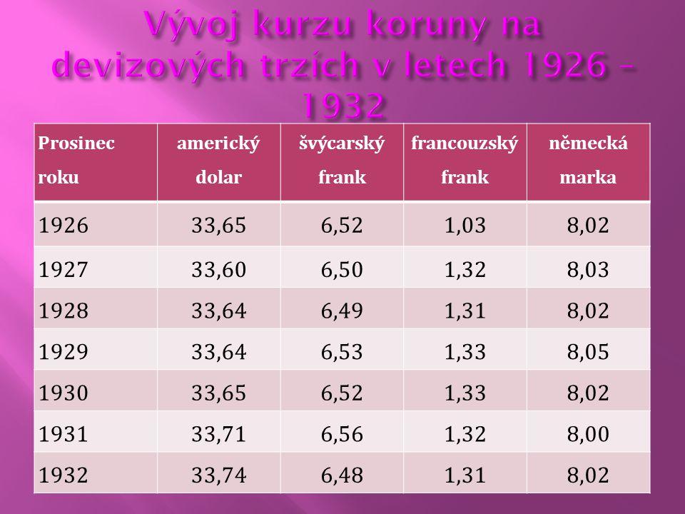 Vývoj kurzu koruny na devizových trzích v letech 1926 – 1932