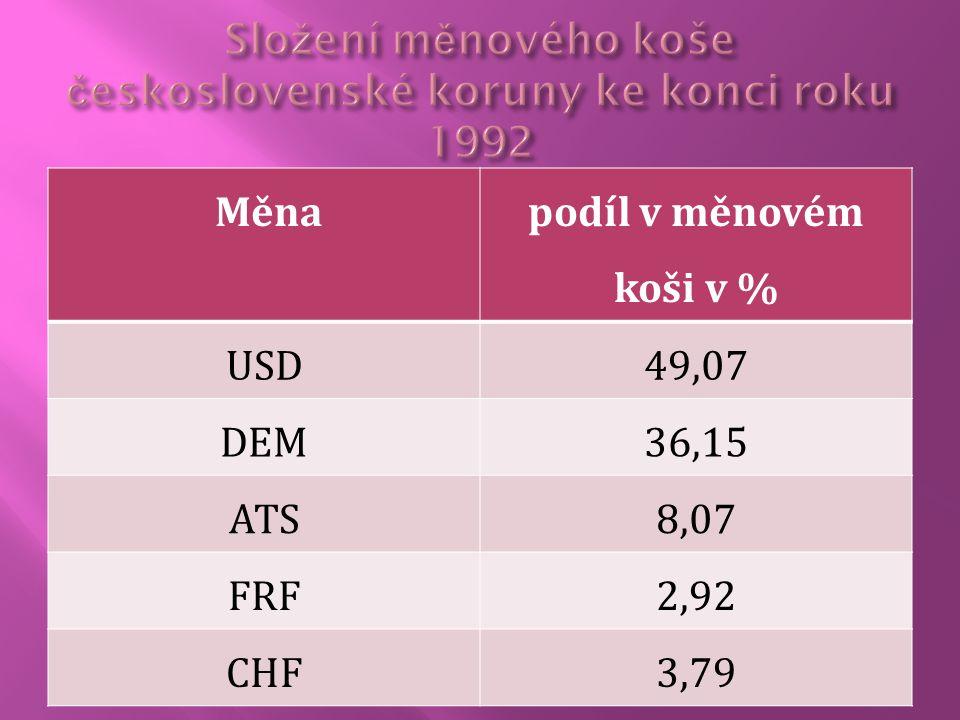 Složení měnového koše československé koruny ke konci roku 1992