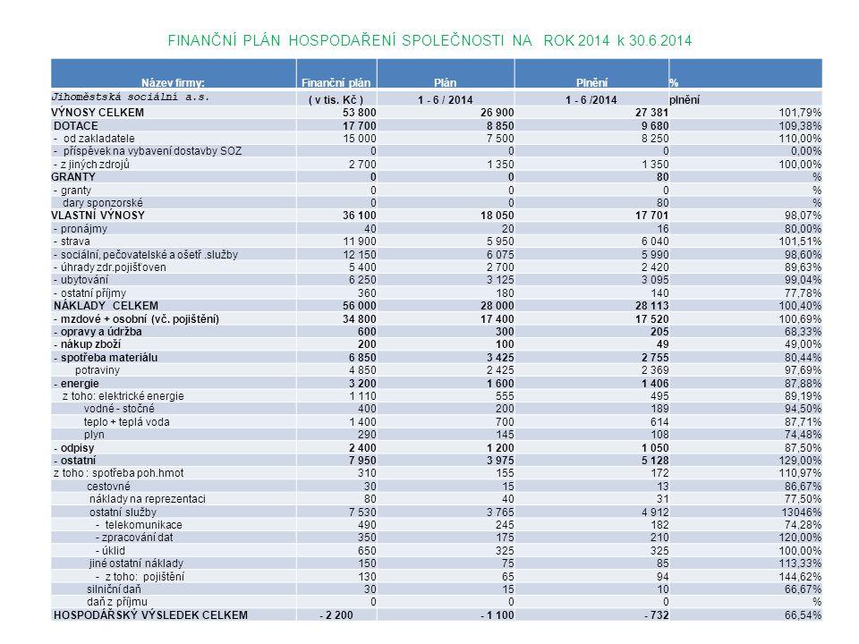 FINANČNÍ PLÁN HOSPODAŘENÍ SPOLEČNOSTI NA ROK 2014 k 30.6.2014