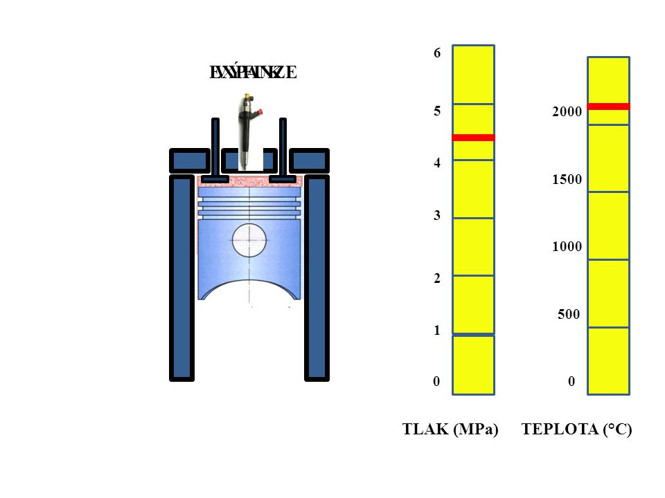 6 EXPANZE VÝFUK 5 2000 4 1500 3 1000 2 500 1 TLAK (MPa) TEPLOTA (°C)