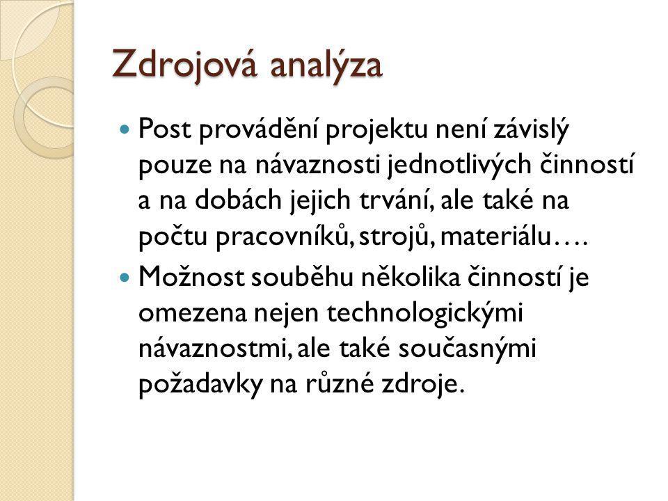 Zdrojová analýza