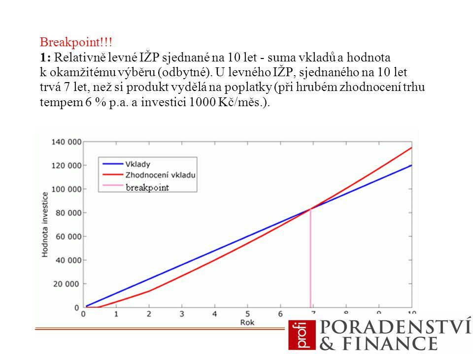 Breakpoint!!! 1: Relativně levné IŽP sjednané na 10 let - suma vkladů a hodnota k okamžitému výběru (odbytné). U levného IŽP, sjednaného na 10 let trvá 7 let, než si produkt vydělá na poplatky (při hrubém zhodnocení trhu tempem 6 % p.a. a investici 1000 Kč/měs.).