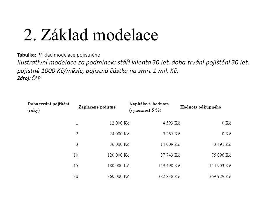 2. Základ modelace Tabulka: Příklad modelace pojistného.