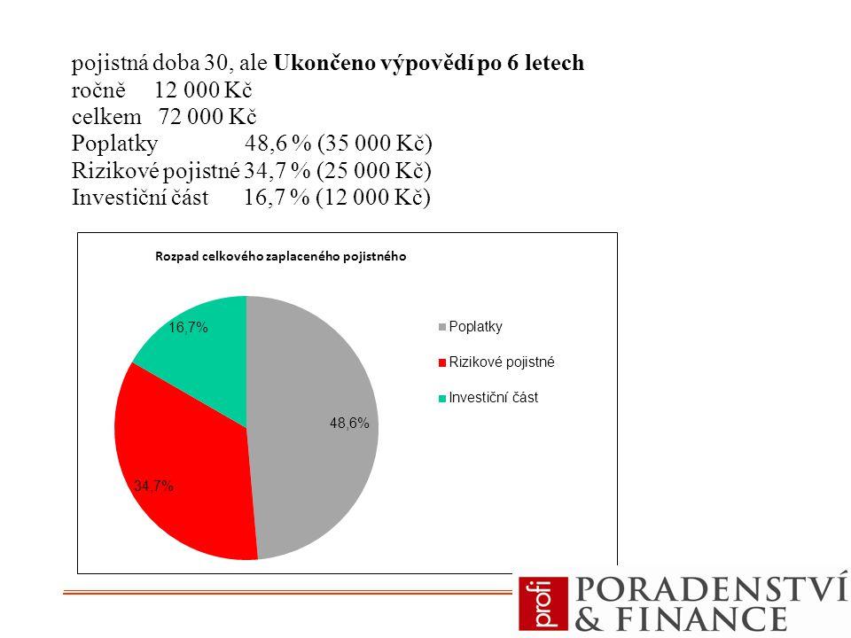 pojistná doba 30, ale Ukončeno výpovědí po 6 letech ročně 12 000 Kč celkem 72 000 Kč Poplatky 48,6 % (35 000 Kč) Rizikové pojistné 34,7 % (25 000 Kč) Investiční část 16,7 % (12 000 Kč)