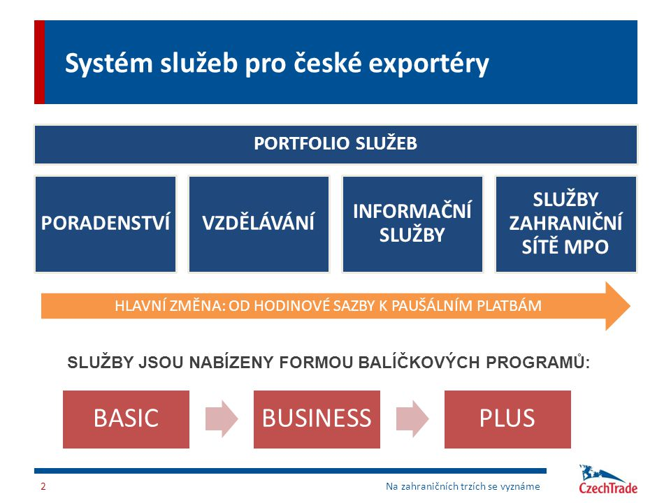 Systém služeb pro české exportéry