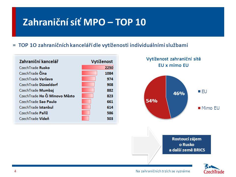 Zahraniční síť MPO – TOP 10
