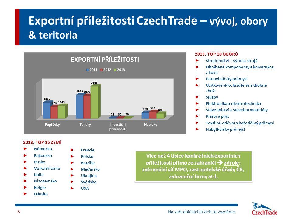 Exportní příležitosti CzechTrade – vývoj, obory & teritoria