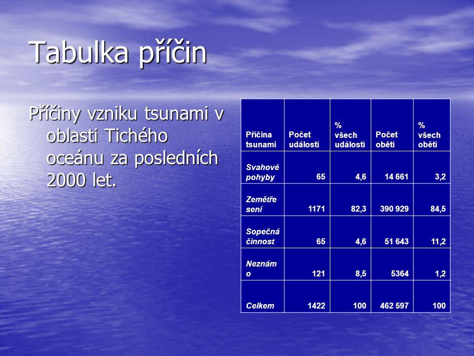 Tabulka příčin Příčiny vzniku tsunami v oblasti Tichého oceánu za posledních 2000 let. Příčina tsunami.