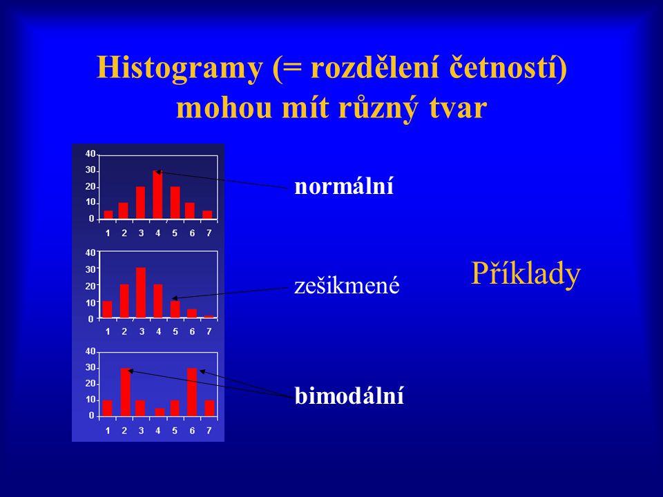 Histogramy (= rozdělení četností) mohou mít různý tvar