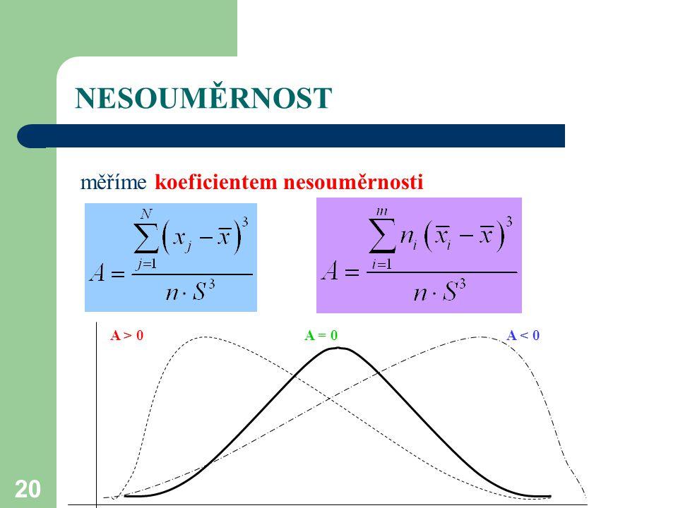 NESOUMĚRNOST měříme koeficientem nesouměrnosti A > 0 A = 0 A < 0