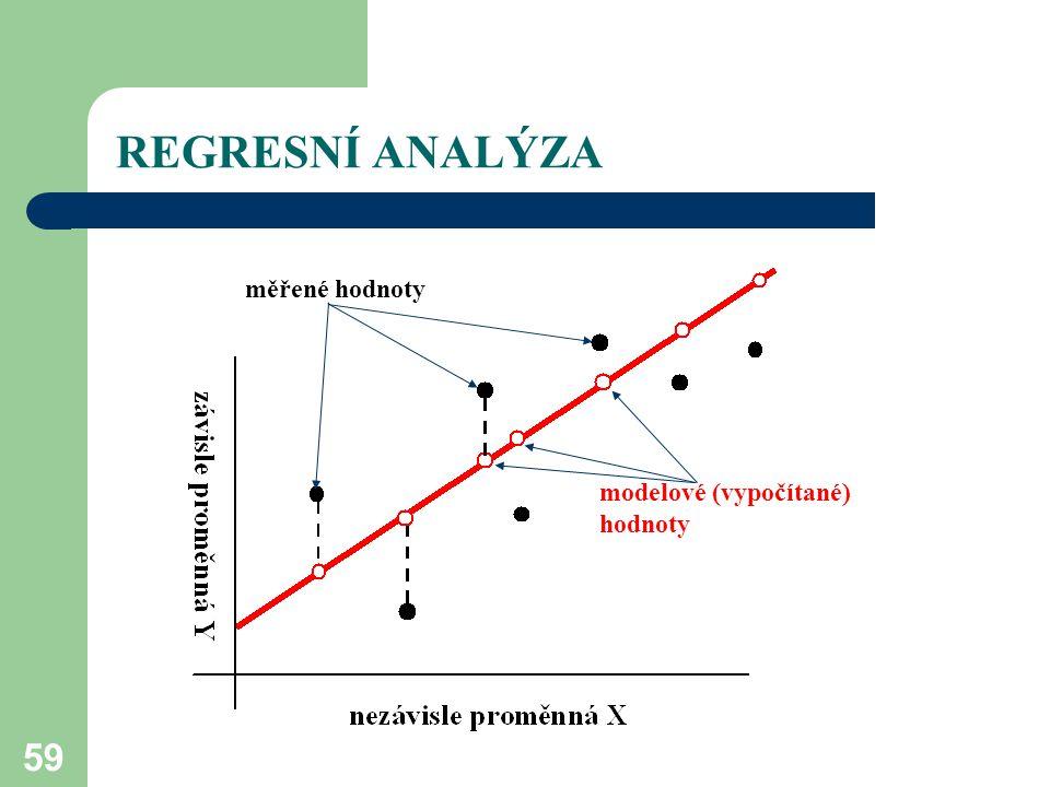 REGRESNÍ ANALÝZA měřené hodnoty modelové (vypočítané) hodnoty