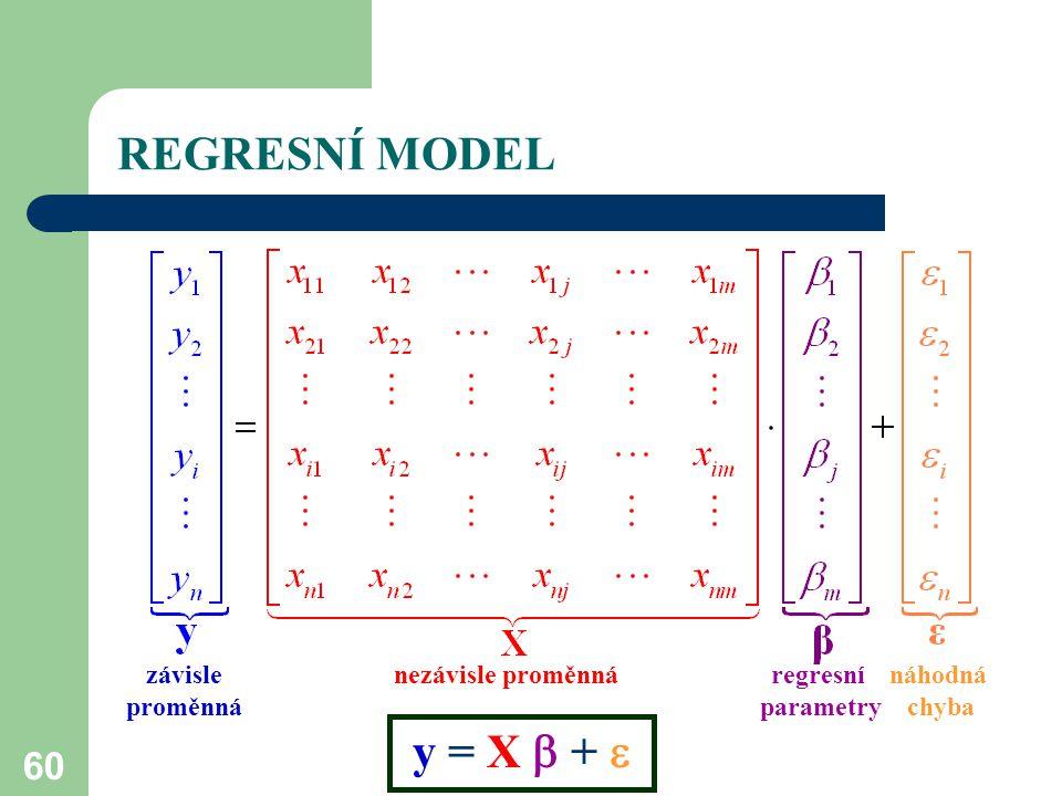 REGRESNÍ MODEL y = X  +  závisle nezávisle proměnná regresní náhodná