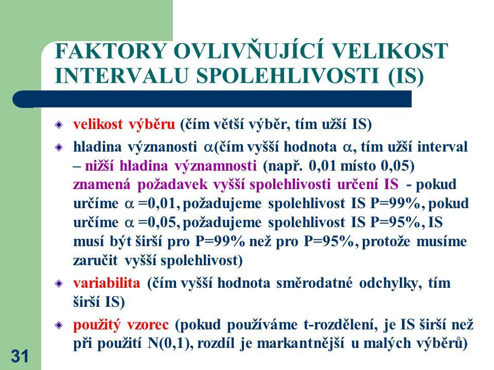 FAKTORY OVLIVŇUJÍCÍ VELIKOST INTERVALU SPOLEHLIVOSTI (IS)