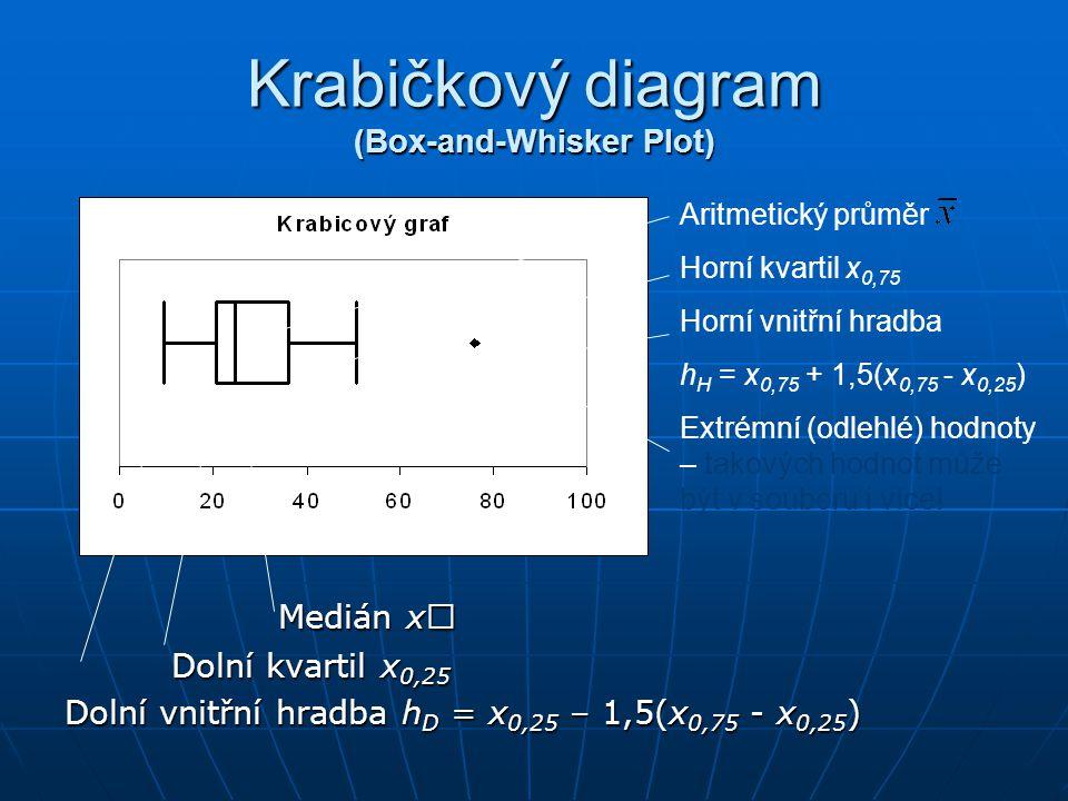 Krabičkový diagram (Box-and-Whisker Plot)