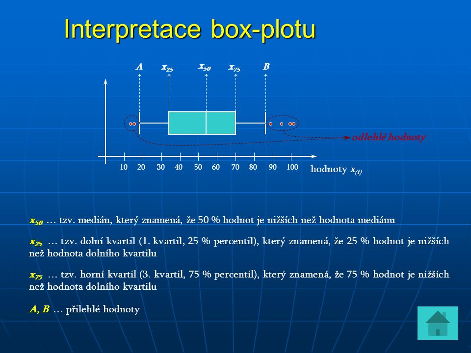 Interpretace box-plotu