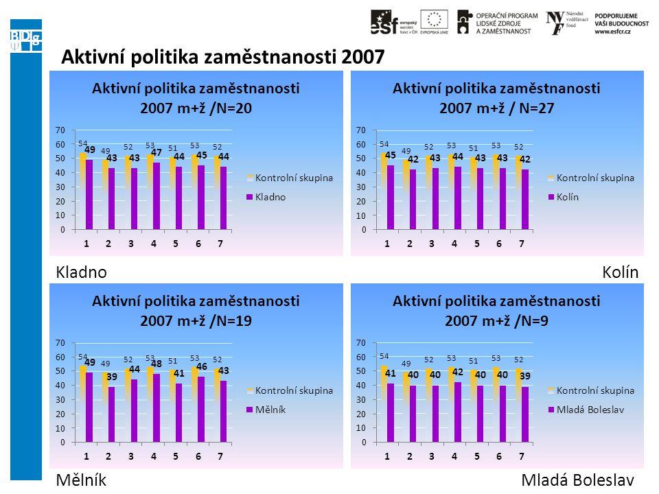 Aktivní politika zaměstnanosti 2007