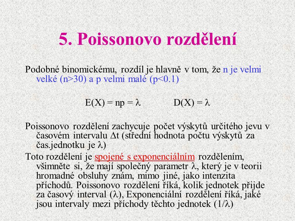 5. Poissonovo rozdělení Podobné binomickému, rozdíl je hlavně v tom, že n je velmi velké (n>30) a p velmi malé (p<0.1)