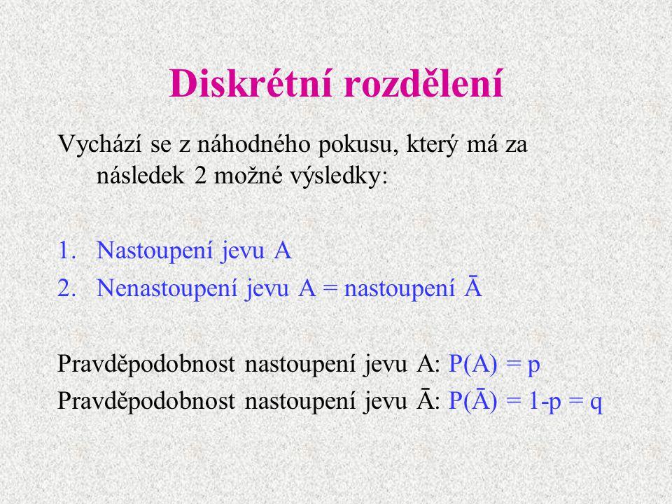 Diskrétní rozdělení Vychází se z náhodného pokusu, který má za následek 2 možné výsledky: Nastoupení jevu A.