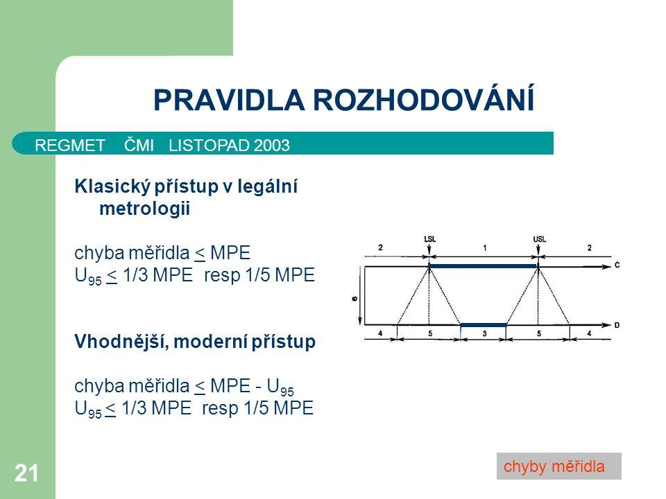 PRAVIDLA ROZHODOVÁNÍ Klasický přístup v legální metrologii