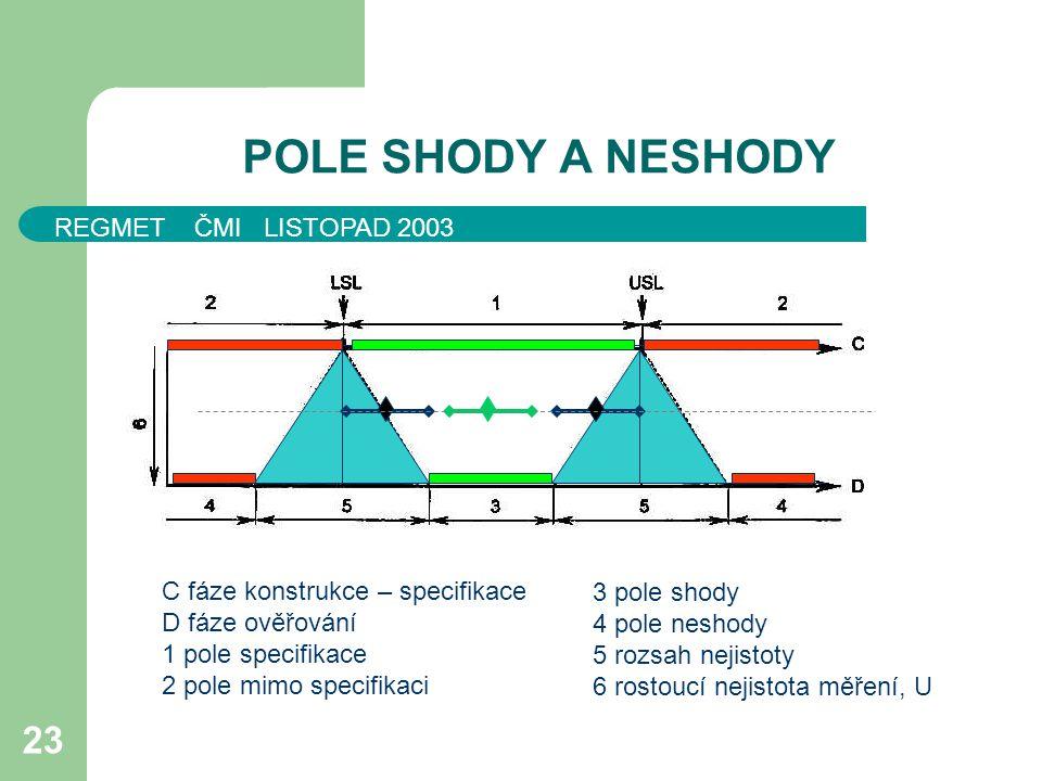 POLE SHODY A NESHODY 3 pole shody C fáze konstrukce – specifikace