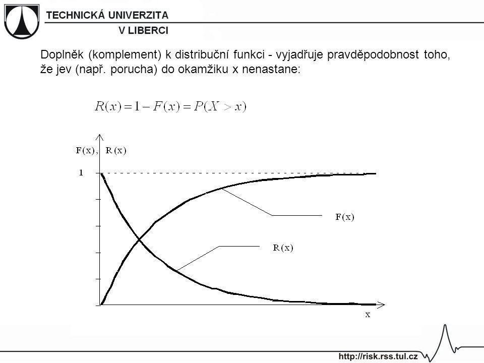 Doplněk (komplement) k distribuční funkci - vyjadřuje pravděpodobnost toho, že jev (např.