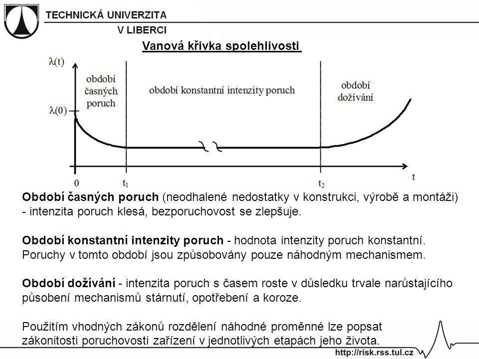 Vanová křivka spolehlivosti