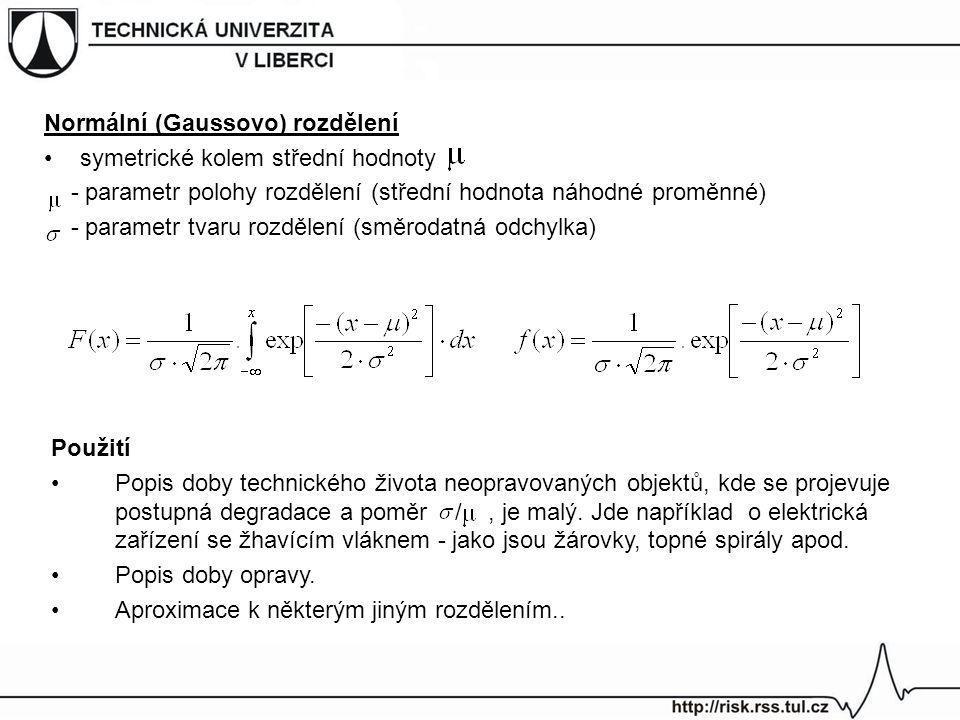Normální (Gaussovo) rozdělení