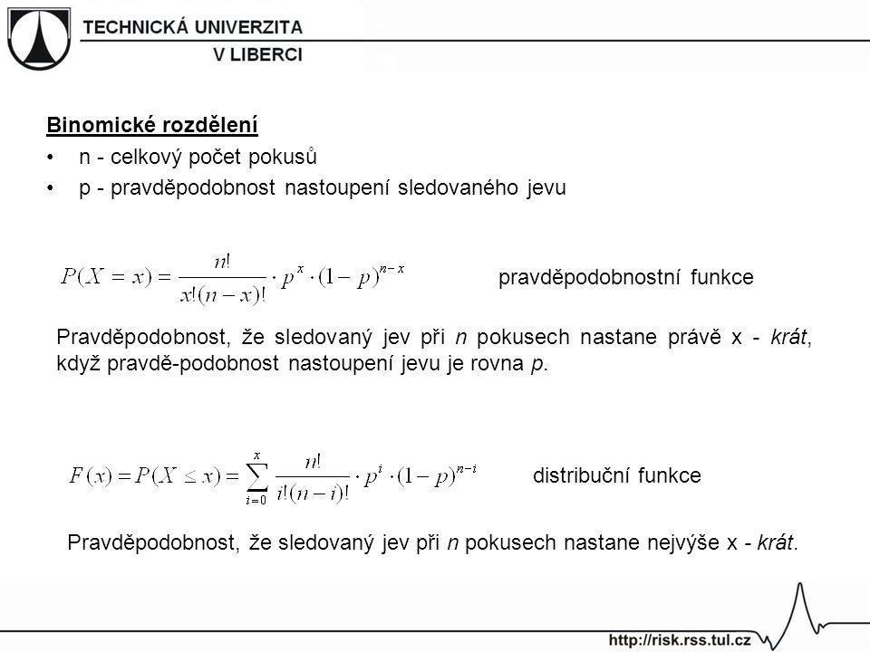 Binomické rozdělení n - celkový počet pokusů. p - pravděpodobnost nastoupení sledovaného jevu. pravděpodobnostní funkce.