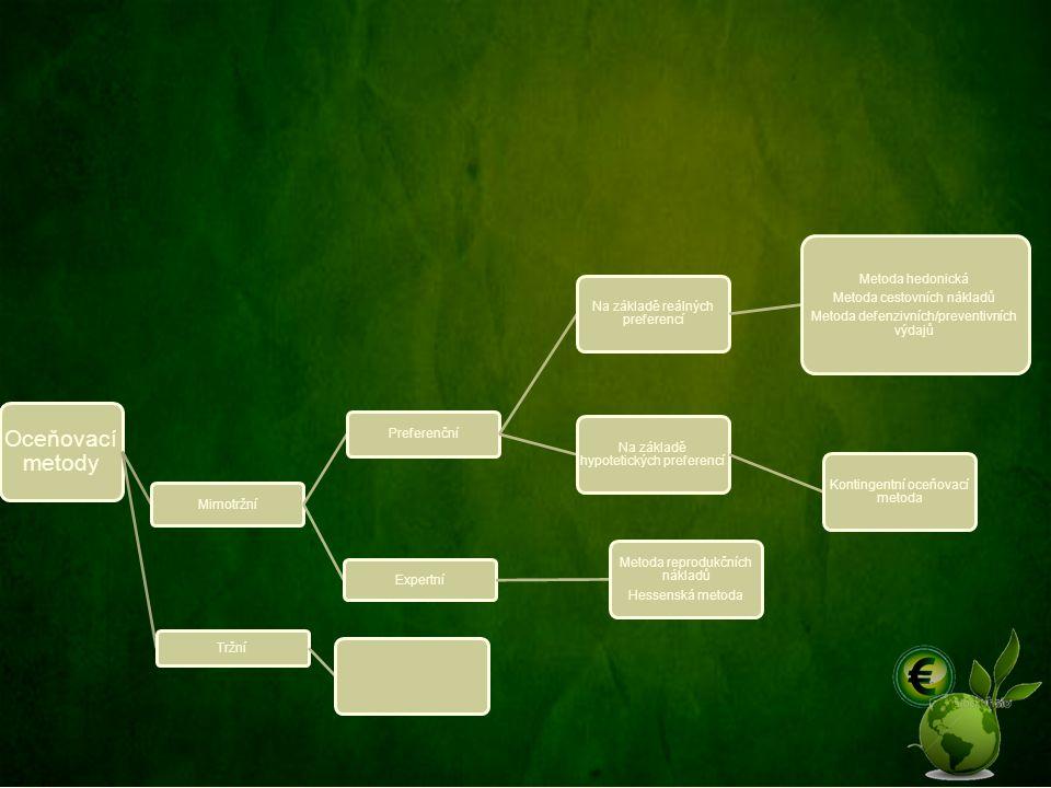 Oceňovací metody Mimotržní Preferenční Na základě reálných preferencí