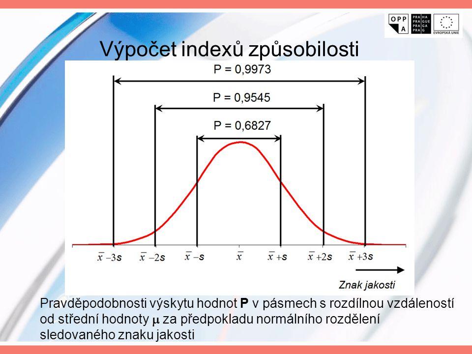 Výpočet indexů způsobilosti