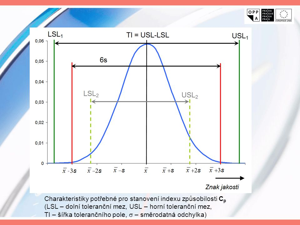 Charakteristiky potřebné pro stanovení indexu způsobilosti Cp