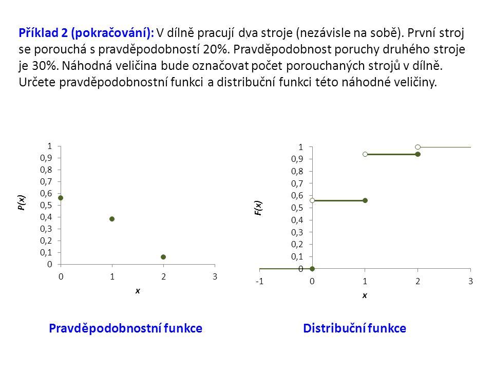 Pravděpodobnostní funkce Distribuční funkce