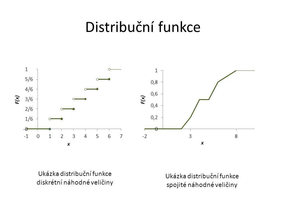 Distribuční funkce Ukázka distribuční funkce diskrétní náhodné veličiny. Ukázka distribuční funkce.