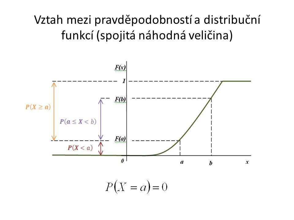 Vztah mezi pravděpodobností a distribuční funkcí (spojitá náhodná veličina)