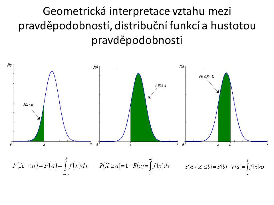 Geometrická interpretace vztahu mezi pravděpodobností, distribuční funkcí a hustotou pravděpodobnosti