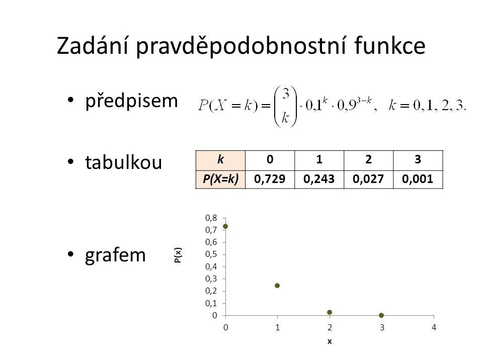 Zadání pravděpodobnostní funkce