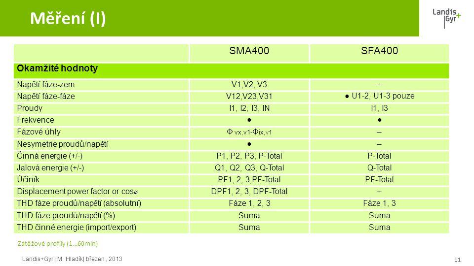Měření (I) SMA400 SFA400 Okamžité hodnoty Napětí fáze-zem V1,V2, V3 –