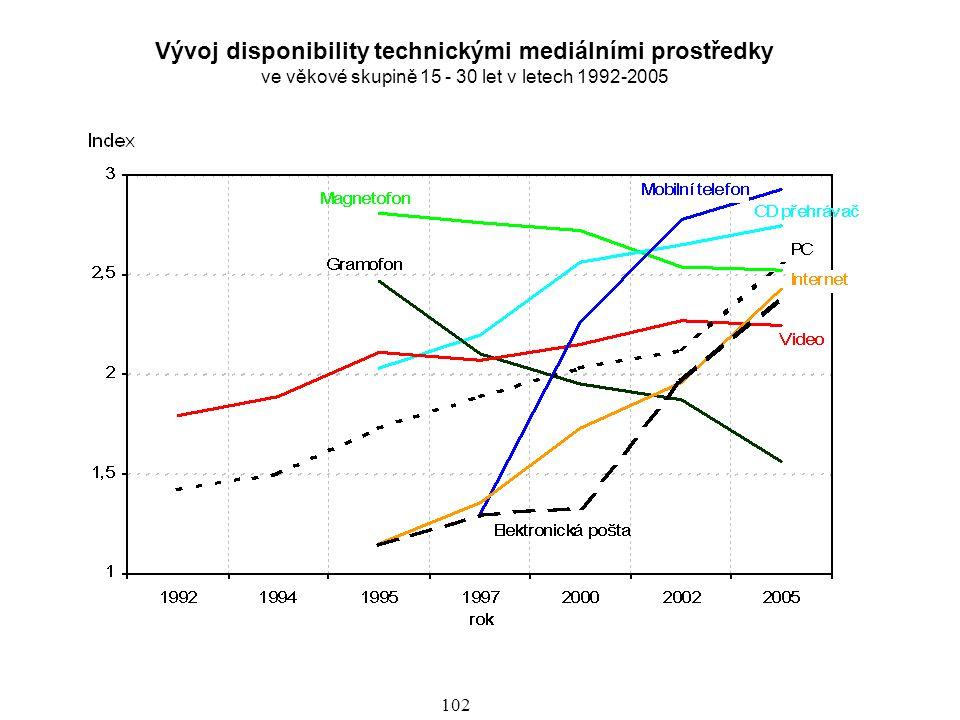 Vývoj disponibility technickými mediálními prostředky ve věkové skupině 15 - 30 let v letech 1992-2005