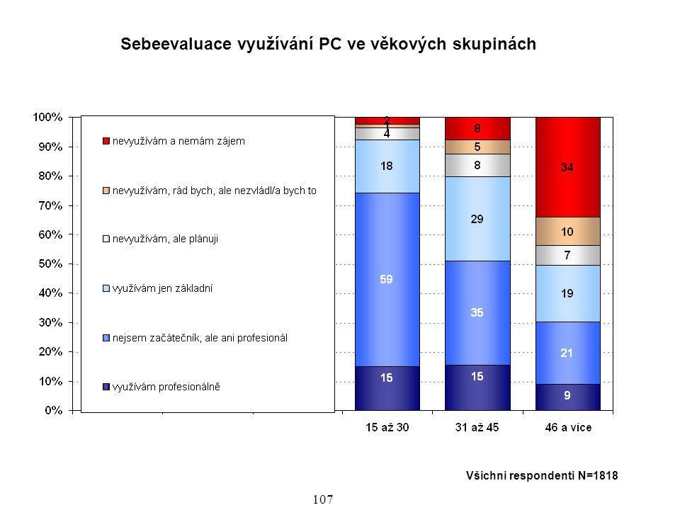 Sebeevaluace využívání PC ve věkových skupinách