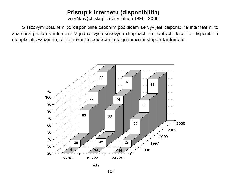Přístup k internetu (disponibilita)
