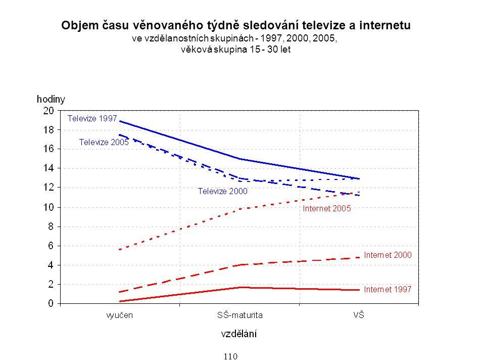 Objem času věnovaného týdně sledování televize a internetu ve vzdělanostních skupinách - 1997, 2000, 2005,