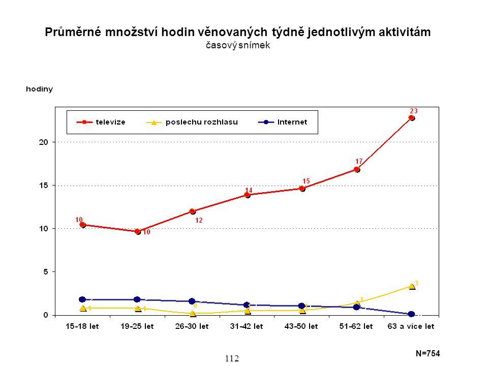 Průměrné množství hodin věnovaných týdně jednotlivým aktivitám