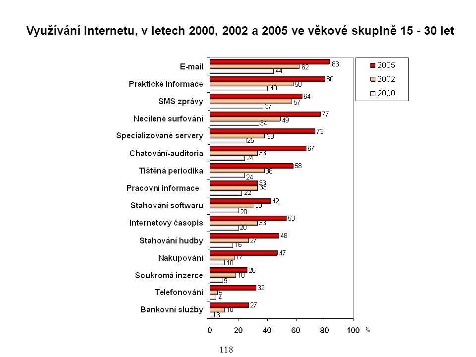 Využívání internetu, v letech 2000, 2002 a 2005 ve věkové skupině 15 - 30 let
