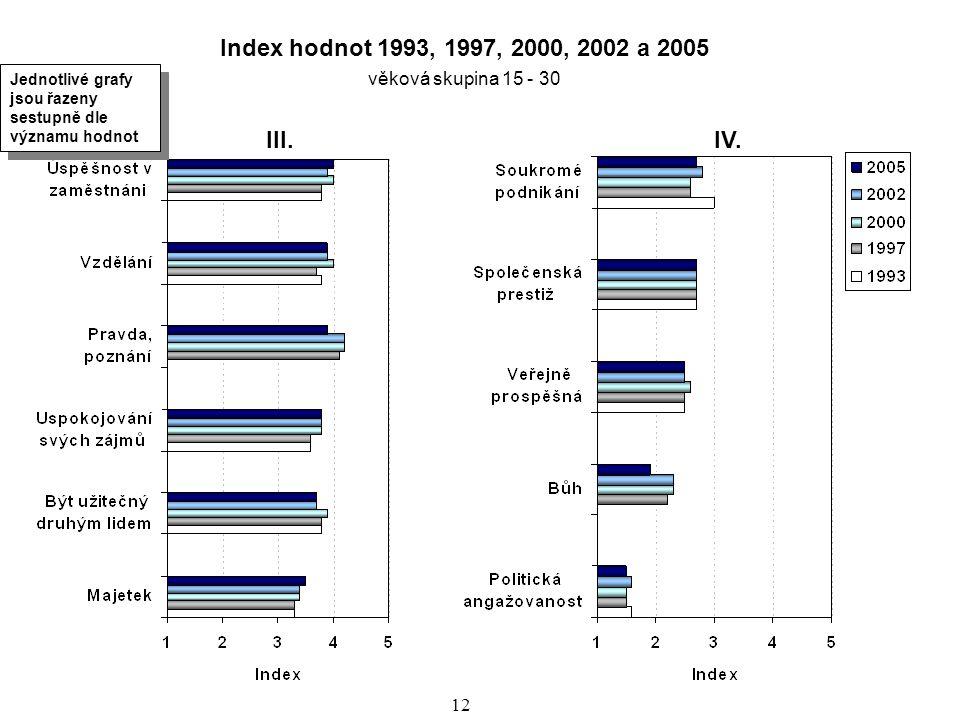 Index hodnot 1993, 1997, 2000, 2002 a 2005 věková skupina 15 - 30. Jednotlivé grafy jsou řazeny sestupně dle významu hodnot.