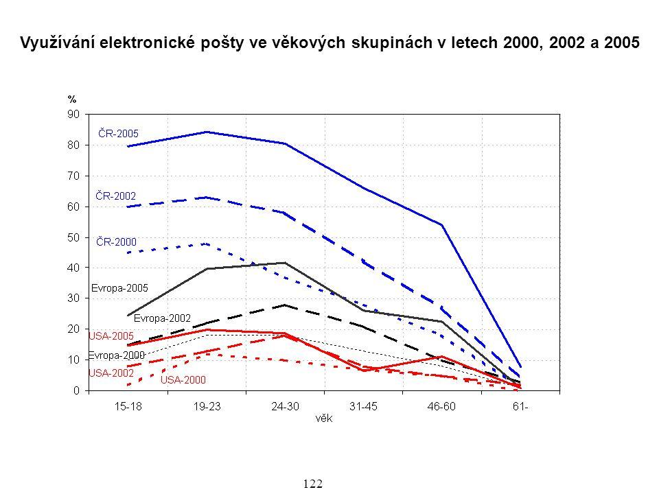 Využívání elektronické pošty ve věkových skupinách v letech 2000, 2002 a 2005