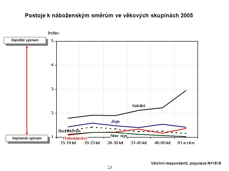 Postoje k náboženským směrům ve věkových skupinách 2005