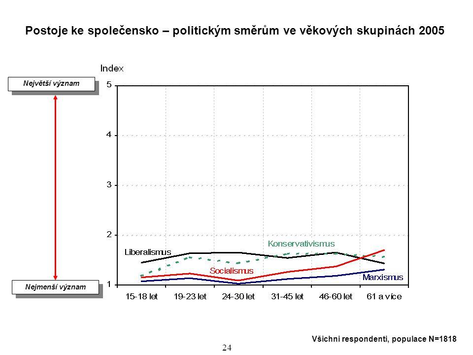 Postoje ke společensko – politickým směrům ve věkových skupinách 2005