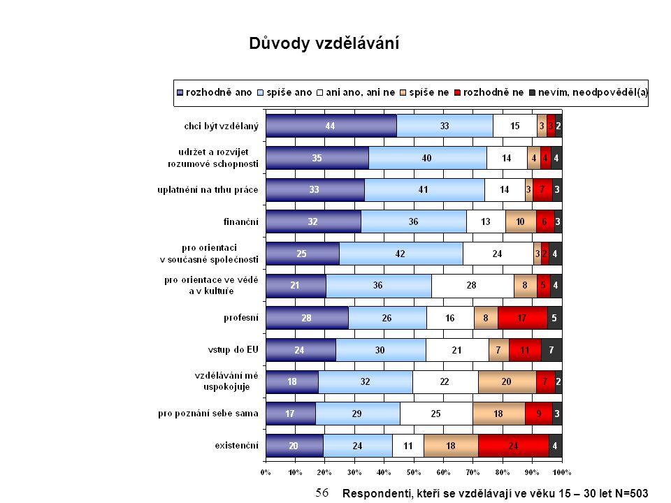 Důvody vzdělávání Respondenti, kteří se vzdělávají ve věku 15 – 30 let N=503
