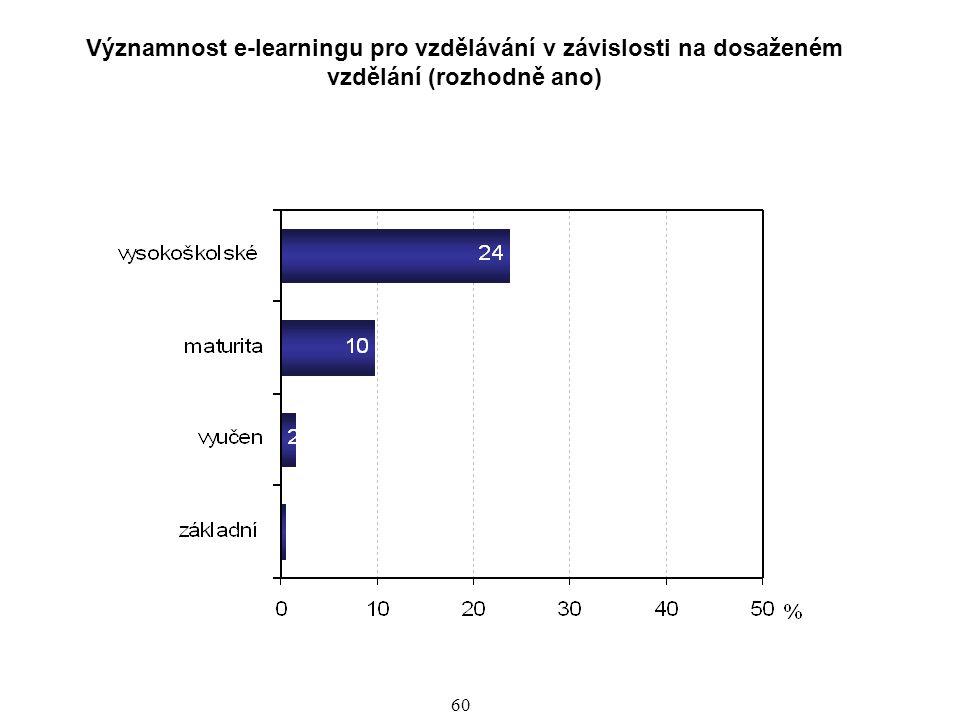 Významnost e-learningu pro vzdělávání v závislosti na dosaženém vzdělání (rozhodně ano)