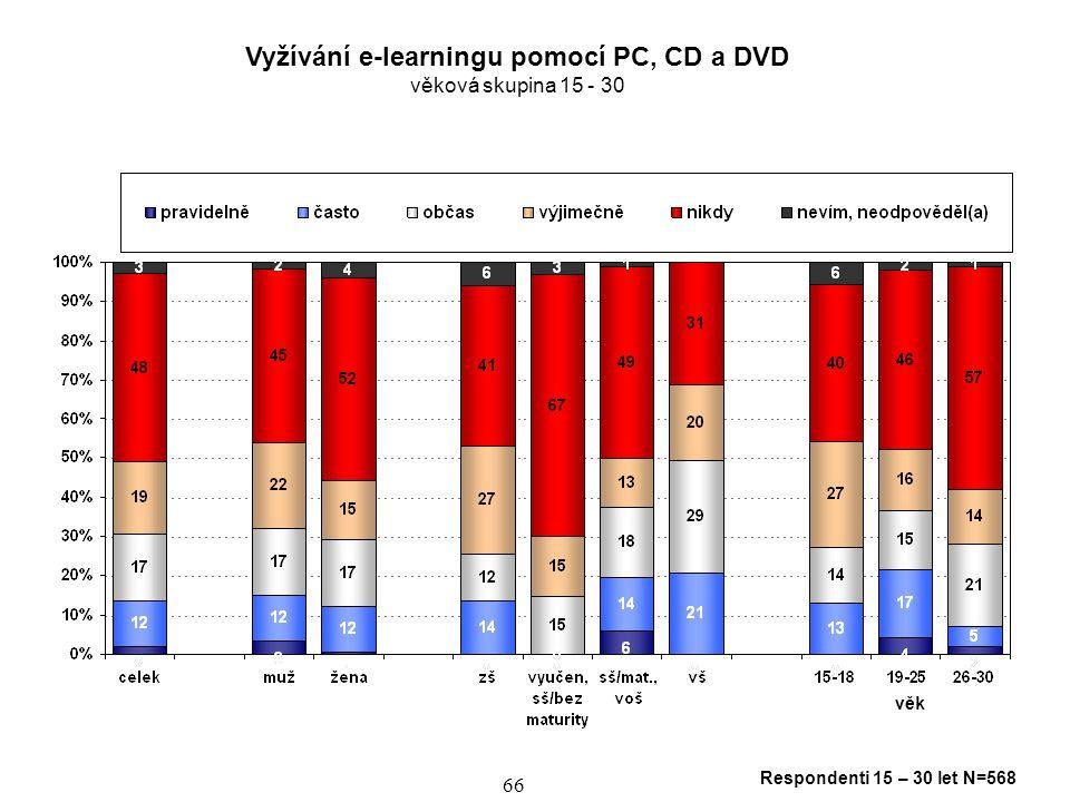 Vyžívání e-learningu pomocí PC, CD a DVD